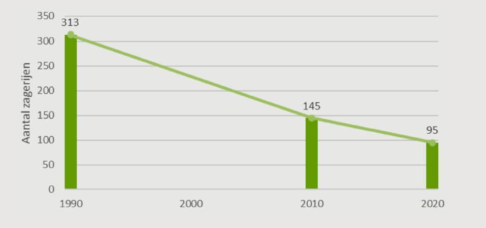 Het aantal zagerijen in België van 1990 tot nu